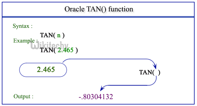 learn oracle tutorial point